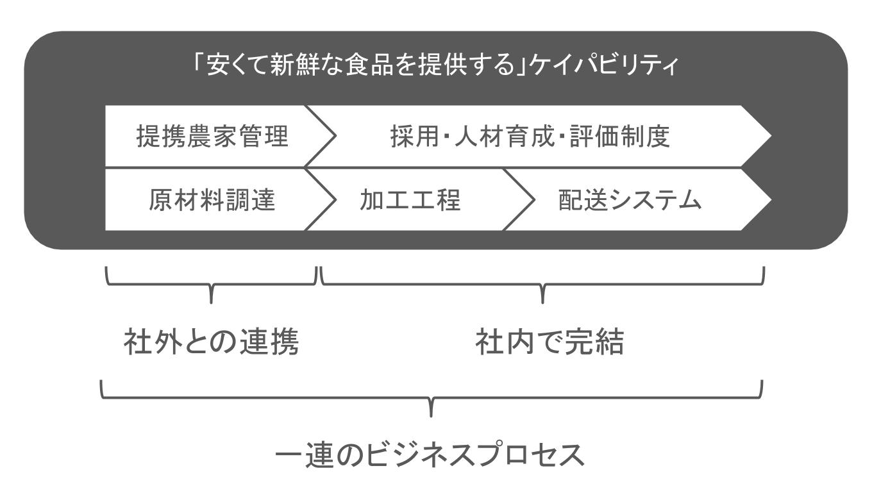 ケイパビリティの図