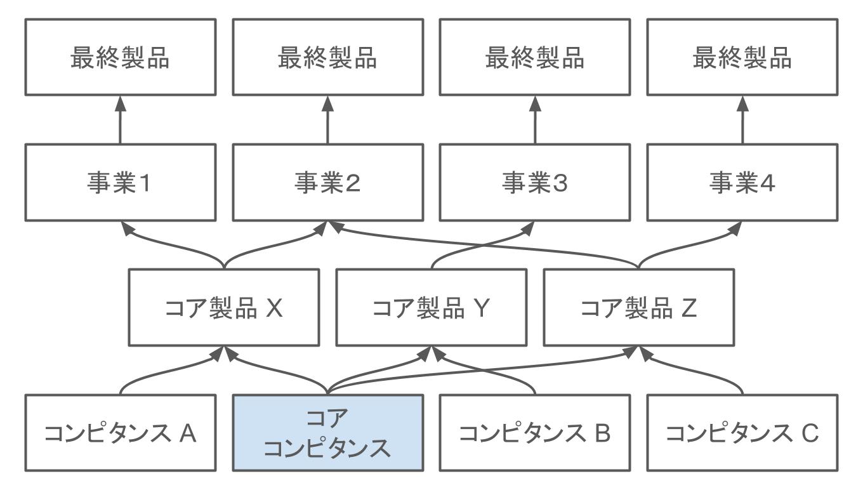 コアコンピタンスの図