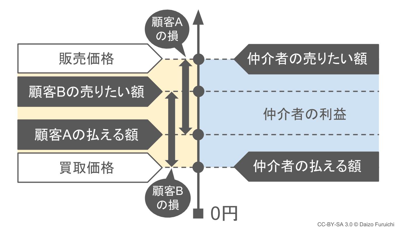 ブックオフのビジネスモデル(現実)