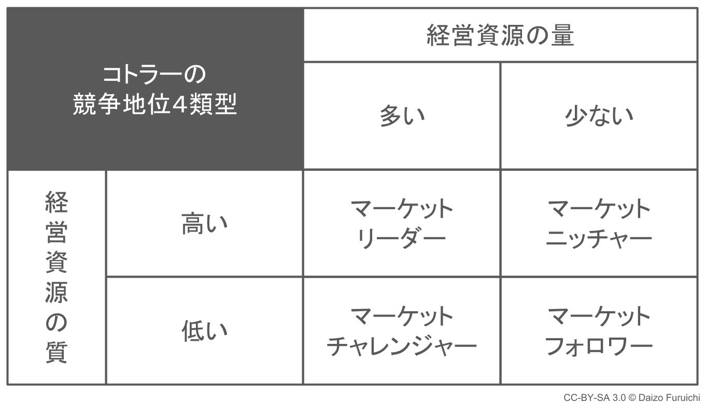 コトラーの競争地位4類型の表
