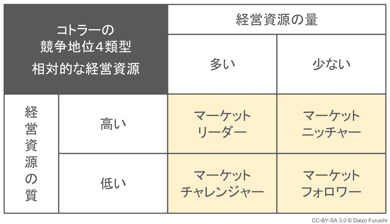 コトラーの4つの競争地位の表