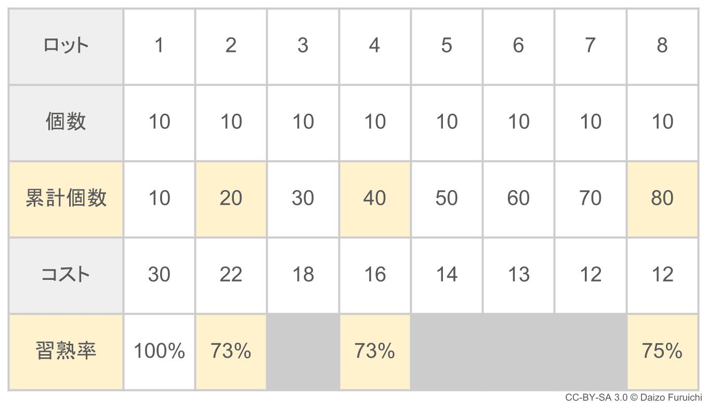 過去のデータから習熟率を計算した表