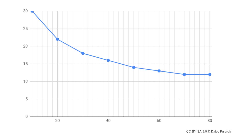 習熟率のグラフ