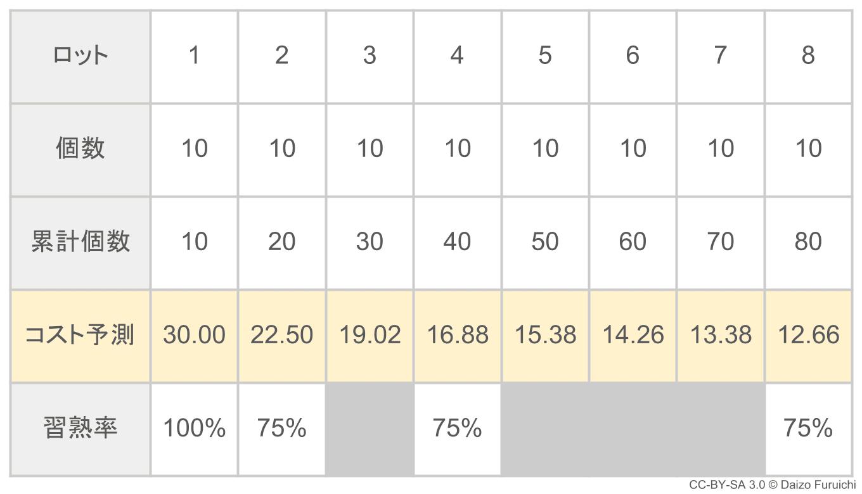 習熟率からコストを予測した表