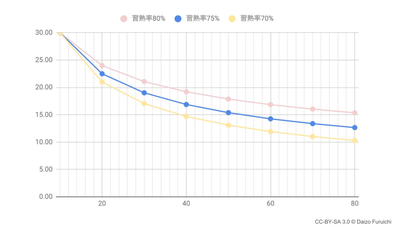 習熟率の変化とコストのグラフ