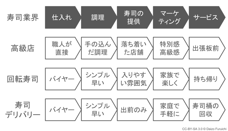 寿司業界のバリューチェーン分析例