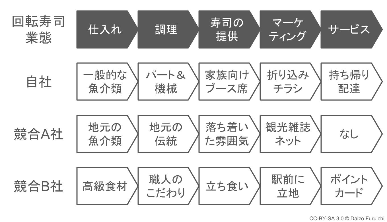 回転寿司のバリューチェーン分析例