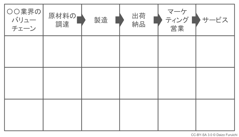バリューチェーン分析の表