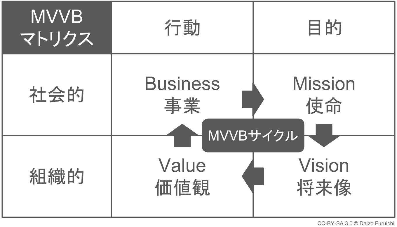 経営理念のMVVBマトリックス