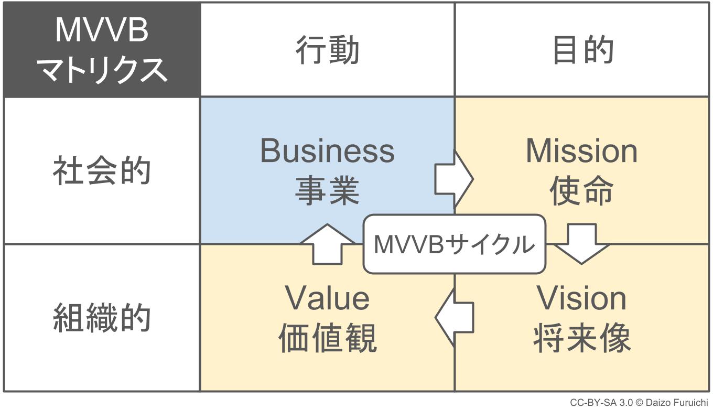 経営理念と事業