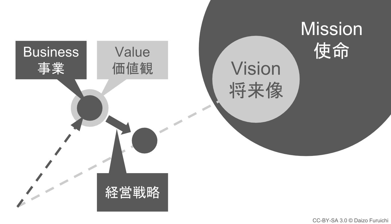 経営理念と経営戦略の関係性の図