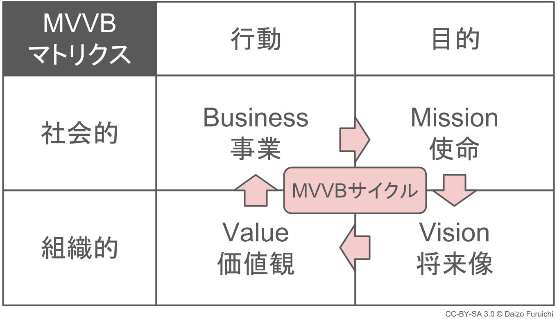 経営理念のMVVBサイクル