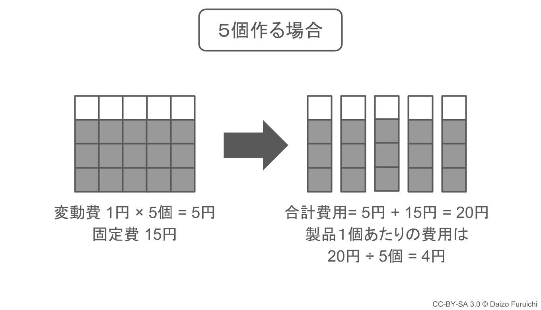 規模の経済:5個作る場合