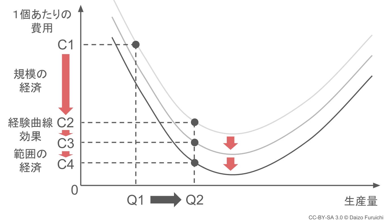 規模の経済・経験曲線効果・範囲の経済が全て同時に起きた場合のグラフ