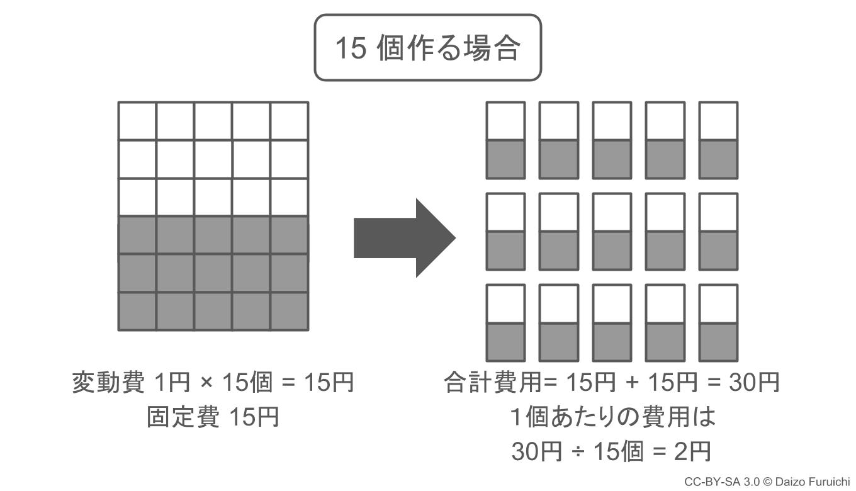 規模の経済:15個作る場合