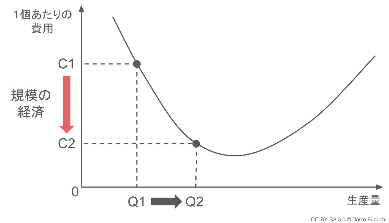 規模の経済のグラフ