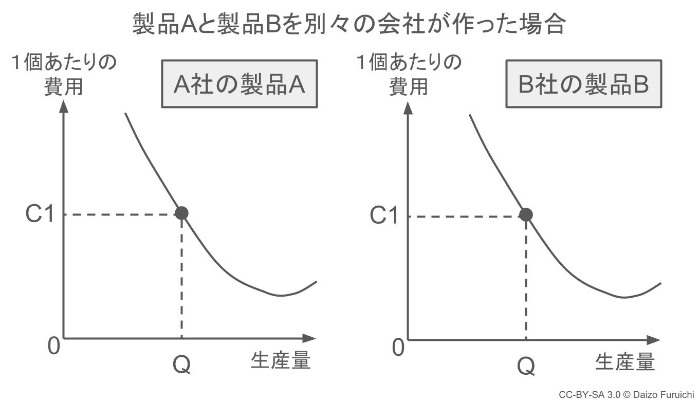 範囲の経済:バラバラに作った場合のグラフ