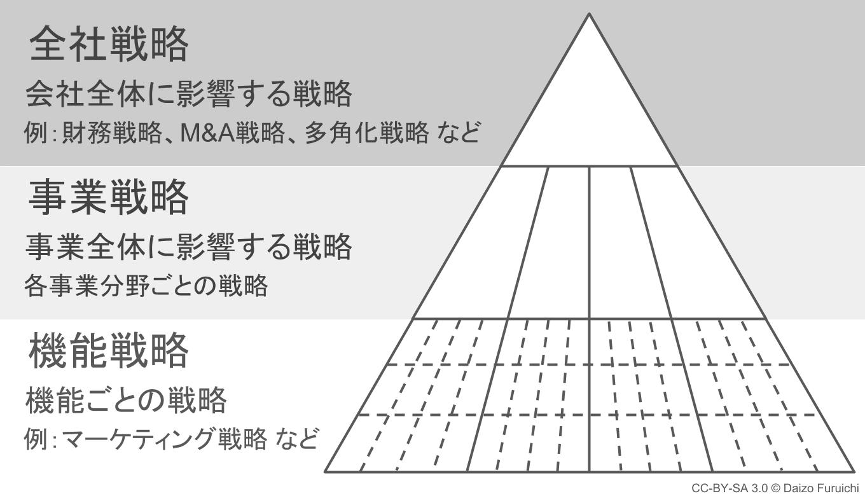 経営戦略の階層のピラミッド図