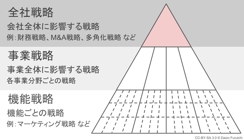 企業戦略(全社戦略)と経営理念のピラミッド
