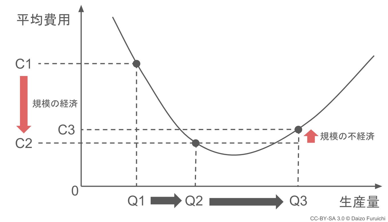 規模の経済と規模の不経済