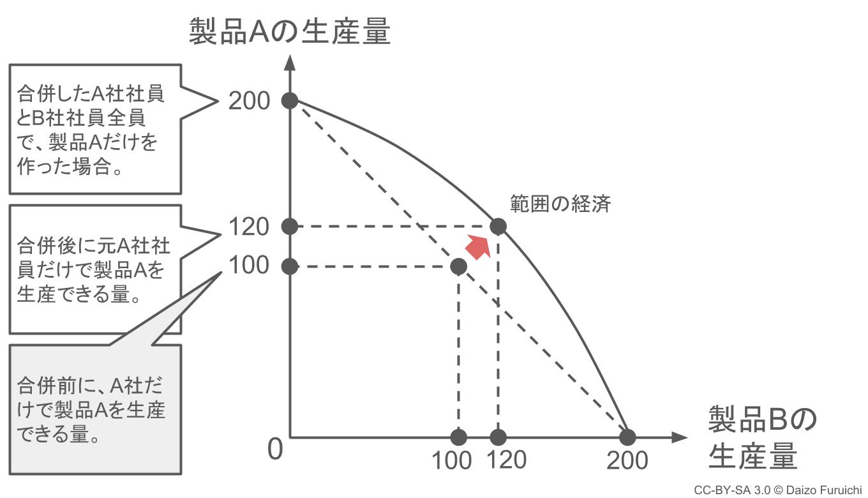 範囲の経済のグラフ