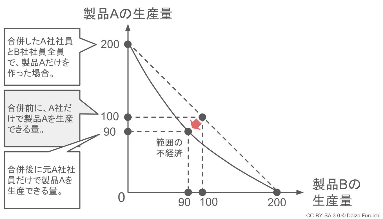 範囲の不経済のグラフ