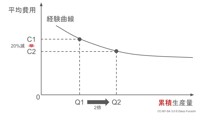 経験曲線と累積生産量のグラフ