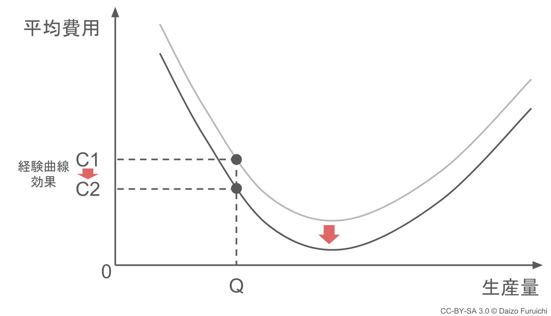 経験曲線効果のグラフ