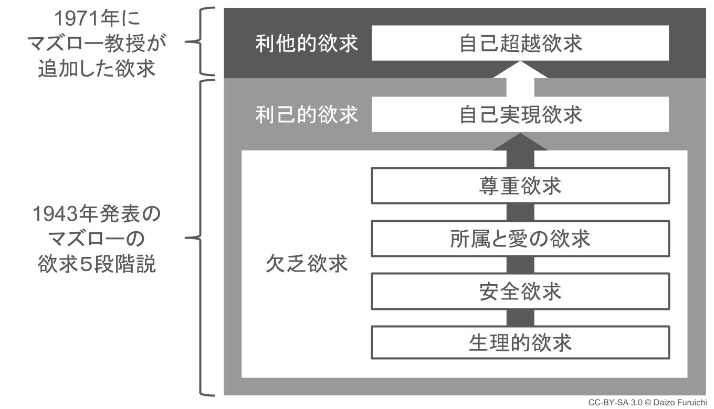 マズローの欲求段階説の図