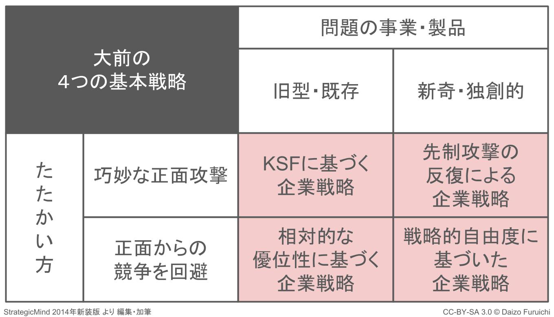 大前の4つの基本戦略の表