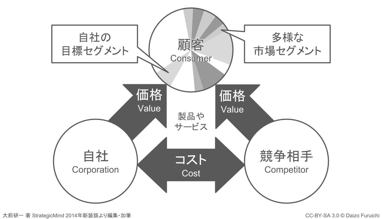3C分析:戦略的三角関係(戦略的3C)