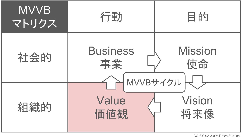 経営理念とバリュー(価値観)