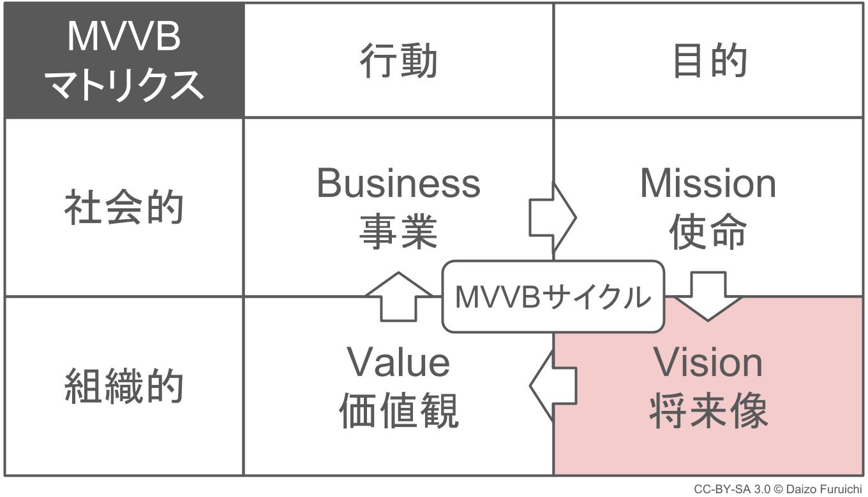 経営理念とビジョン(将来像)