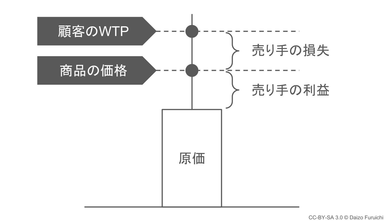 支払意思額(WTP)