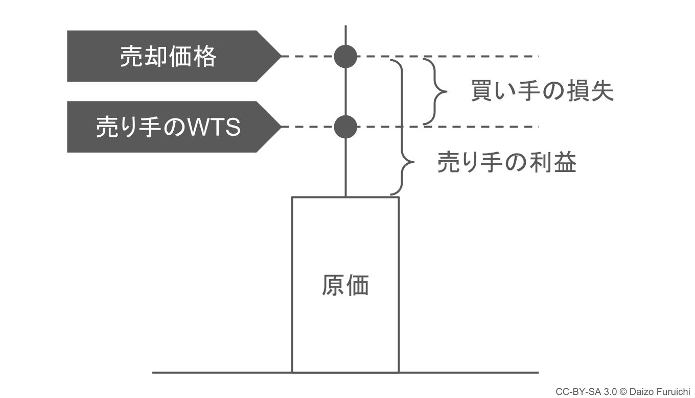 売却意思額(WTS)