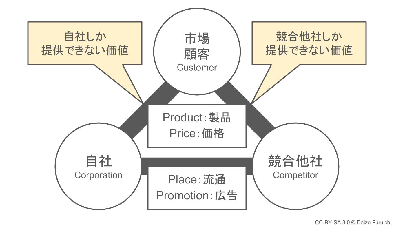 3C分析:提供できる価値