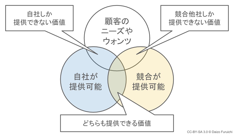 3C分析:自社と競合他社の提供できる価値