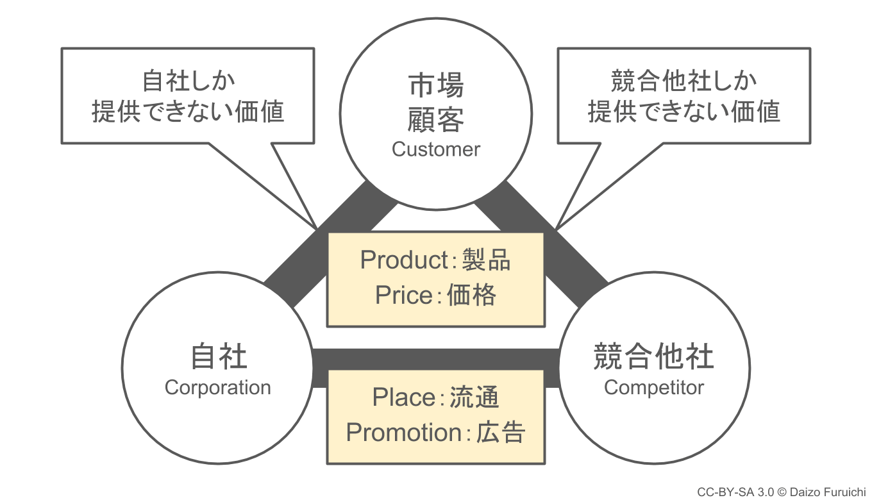 3C分析:マーケティングの4P分析