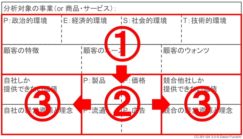 3C分析の手順