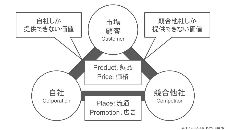 マーケティングの3C分析
