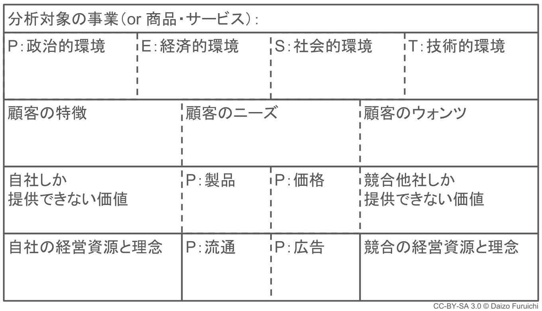 3C分析用フレームワーク
