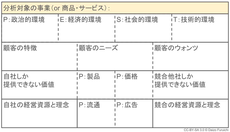 3C分析の分析対象
