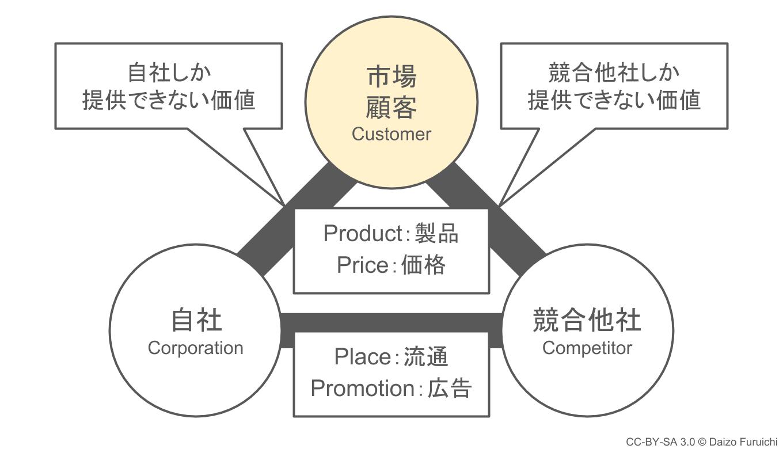 3C分析:市場・顧客を分析する