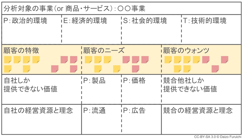 3C分析:顧客の特徴・ニーズ・ウォンツ