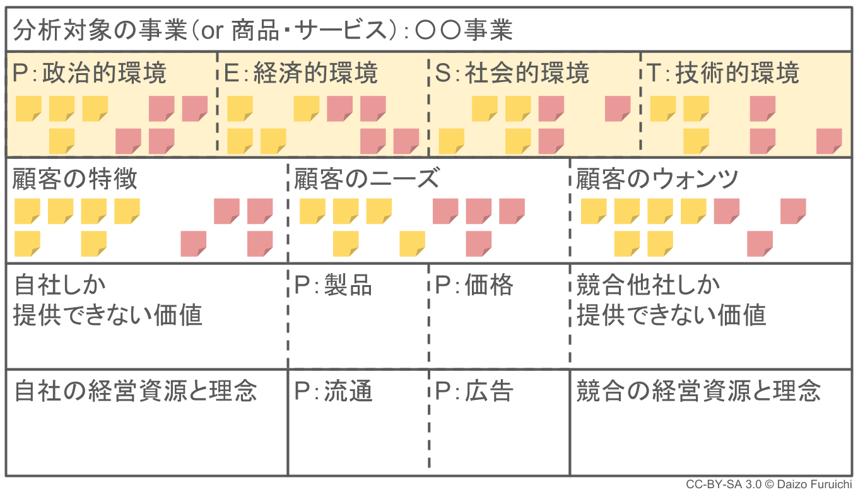 3C分析:PEST分析