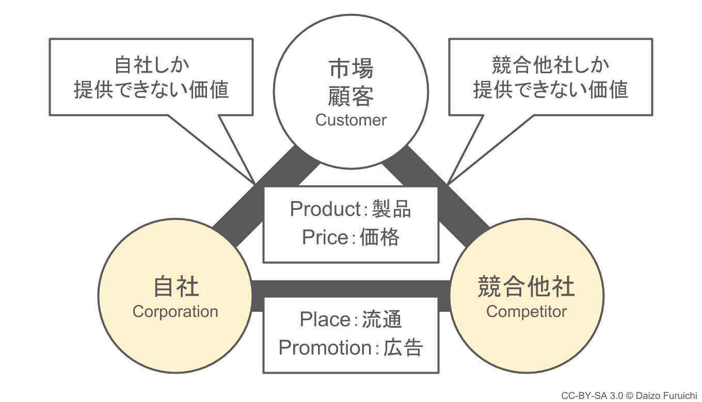 3C分析:自社と競合他社