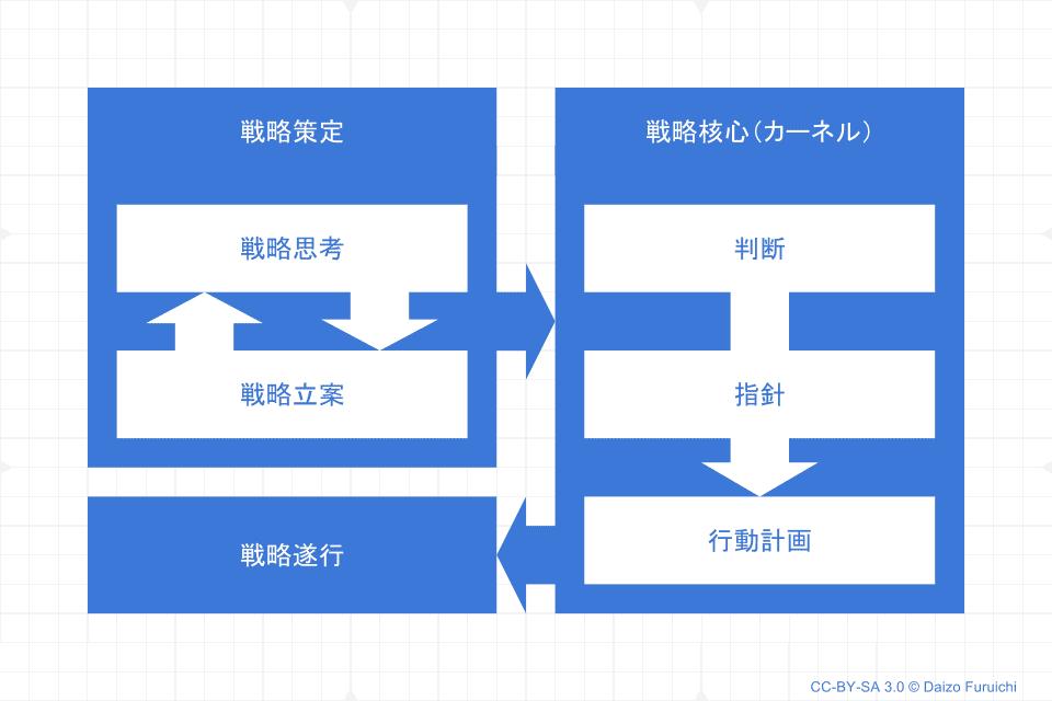 戦略の構成要素