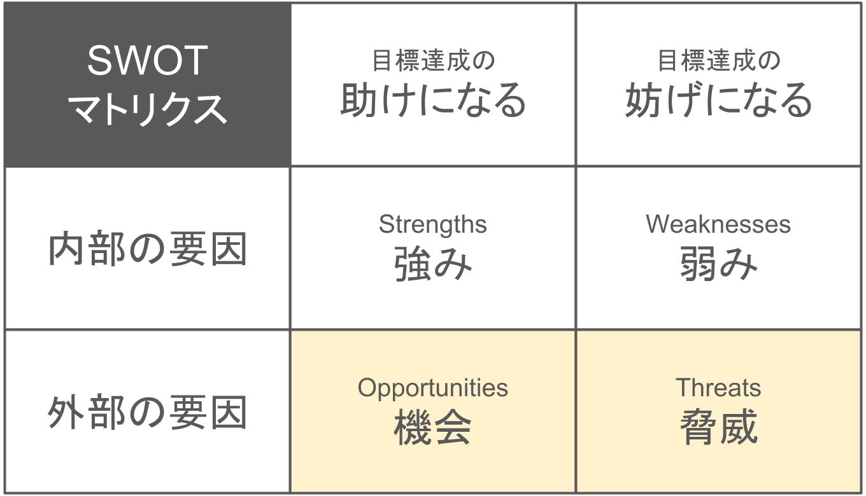 SWOT分析:機会と脅威
