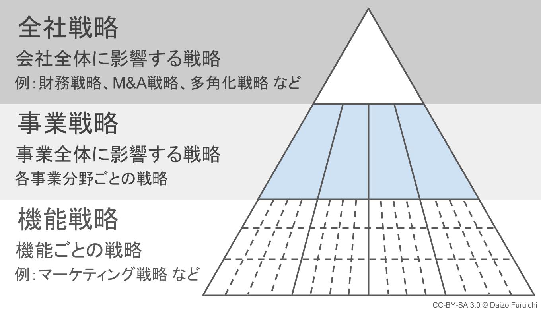 事業戦略(事業別戦略)と経営理念のピラミッド