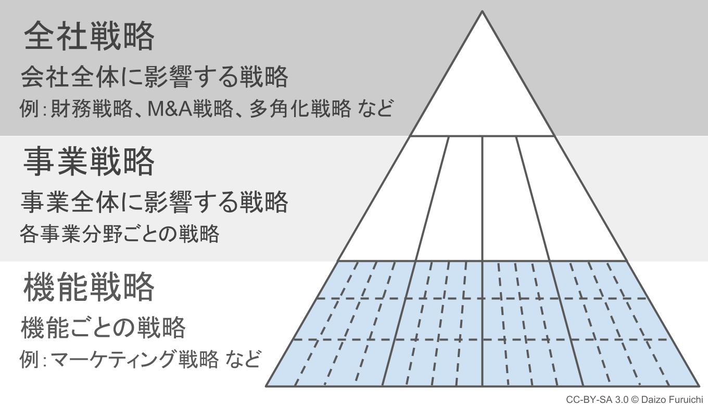 機能戦略(機能別戦略)と経営理念のピラミッド